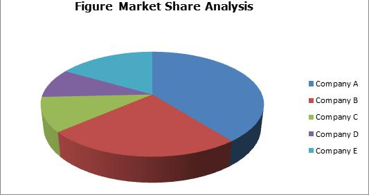 Inclination Sensors Market Status