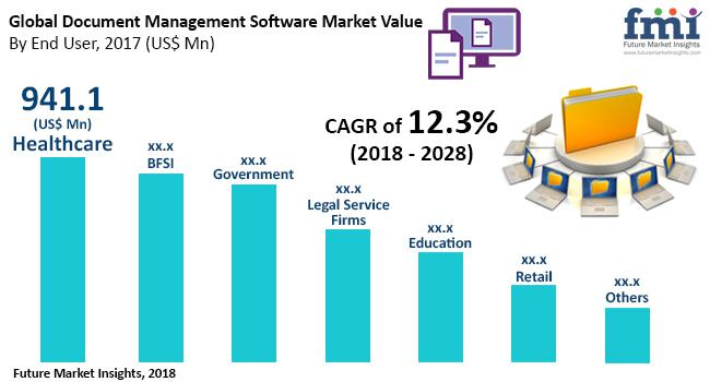 Document Management Software Market Size By 2028 | Toshiba