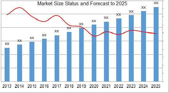 TLD Chip Market Size