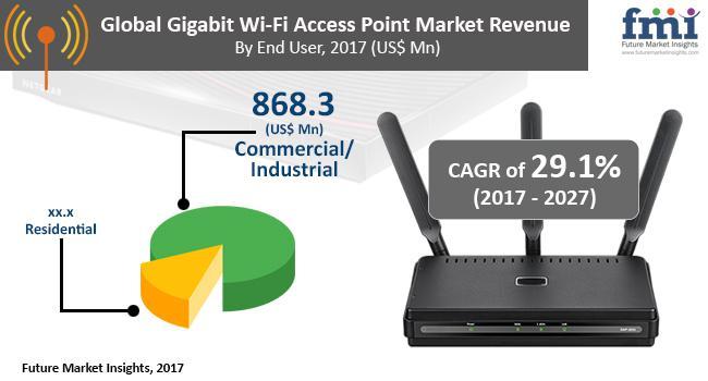 Gigabit Wi-Fi Access Point Market Analysis By 2027 | Aerohive
