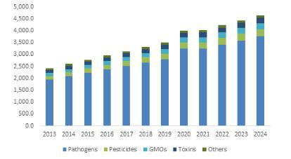 Food Safety Testing Market Forecast 2018-2024 | Chief ...