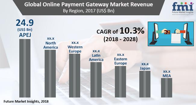 Online Payment Gateway Market Forecast By 2027 | PayPal