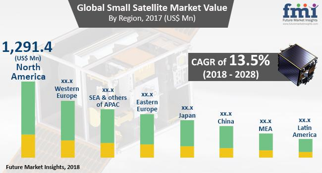 Small Satellite Market - Revenue, Share by Manufacturers 2028 |