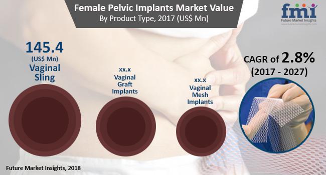 Female Pelvic Implants Market - Revenue, Share by Manufacturers