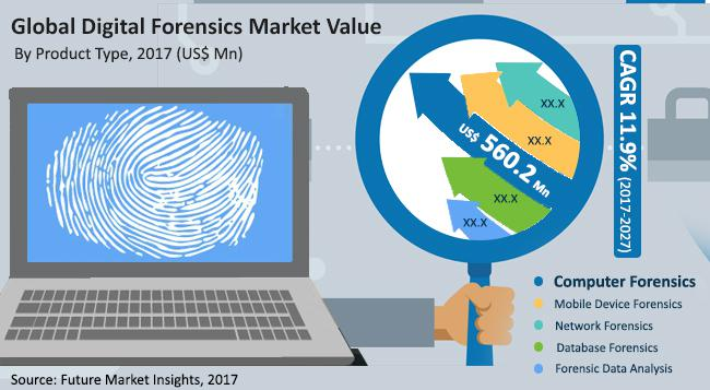 Digital Forensics Market Trends and Opportunities 2017 - 2027 :