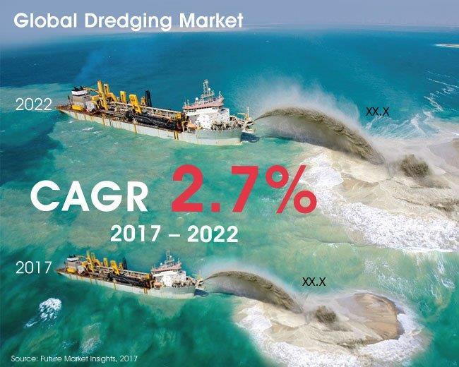 Dredging Market Comprehensive Study Including Major Key