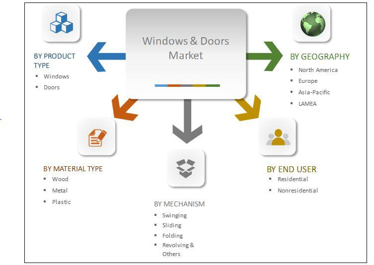 Windows and Doors Market Opportunity Analysis and Industry Key
