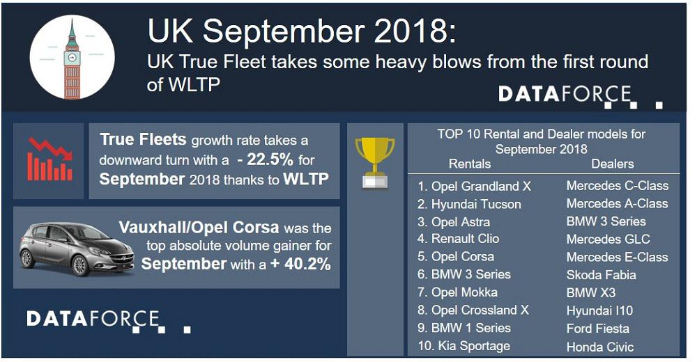 UK True Fleet takes some heavy blows from the first round of WLTP