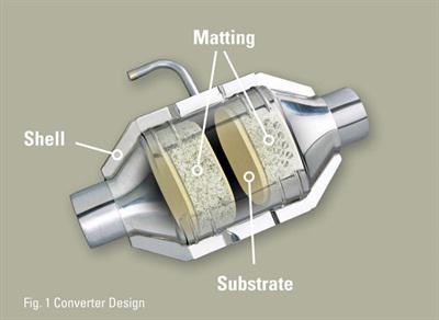 Automotive Catalytic Converter Market