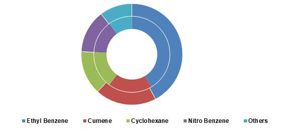 Benzene Market 2026 Global Analysis By key Players – Sinopec,