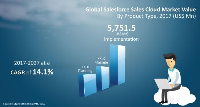 Salesforce Services Market is anticipated to grow at a CAGR