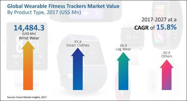 Wearable Fitness Trackers Market Opportunity By   Apple Inc.;