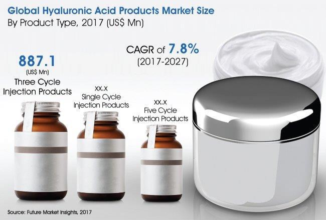 Hyaluronic Acid Products Market Growth By 2027 | Allergan plc,