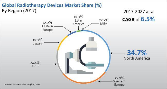 Radiotherapy Devices Market Opportunity By 2027 | Koninklijke