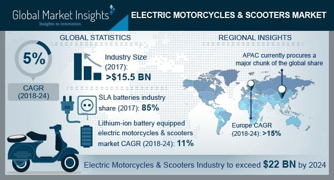 Electric Motorcycles & Scooters Market