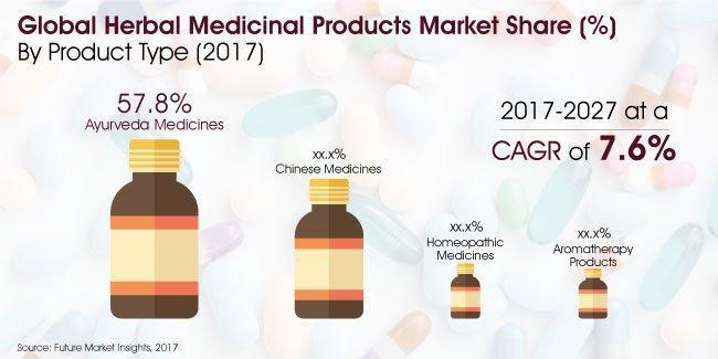 Herbal Medicinal Products Market Analysis By 2027 |