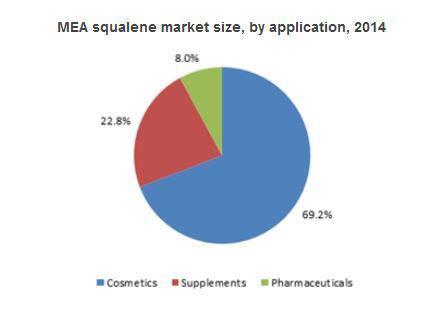 Squalene Market