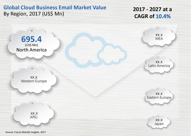 Cloud Business Email Market Growth By 2027 | Microsoft