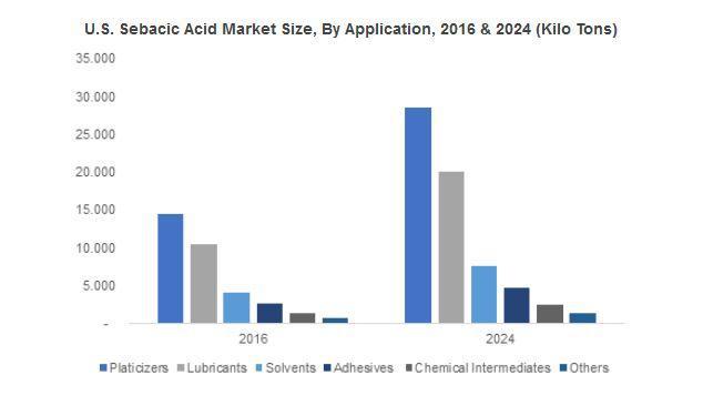 Sebacic Acid Market