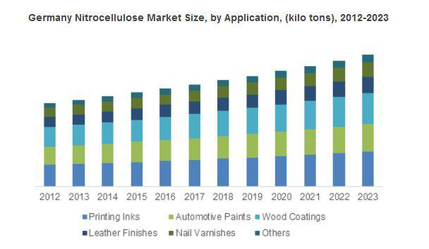 Nitrocellulose Market