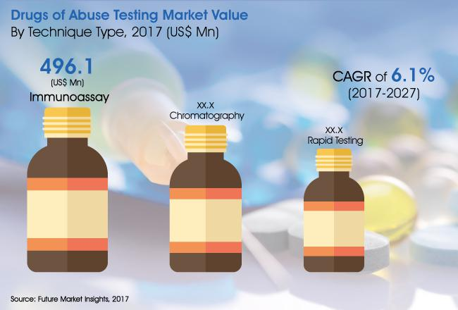 Drugs of Abuse Testing Market Opportunity By 2027 | Quest