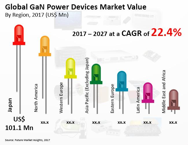 GaN Power Devices Market: Japan to Remain Most Lucrative Region