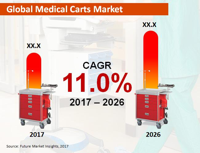 Medical Carts Market Forecast By 2026   Omnicell, Inc., Capsa
