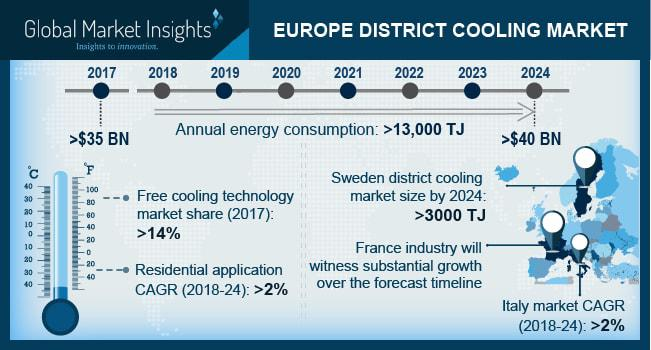 Europe District Cooling Market to hit USD 40 billion by 2024 |
