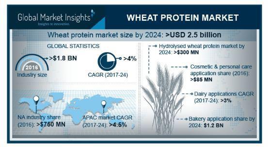 Wheat Protein Market