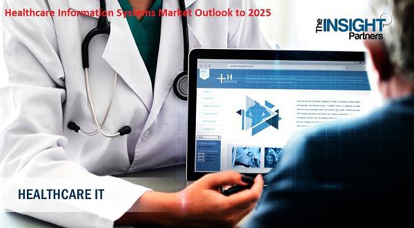 Healthcare Information Systems Market to 2025