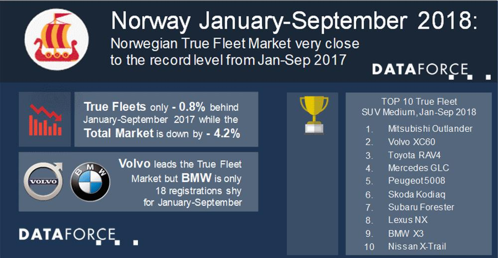 Norwegian True Fleet Market very close to the record level from