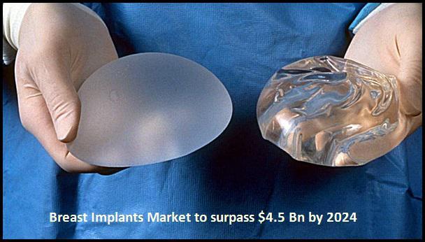 Breast Implants Market