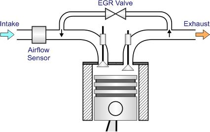 Global Exhaust Gas Recirculation (EGR) Valve ConsumptionopenPR.com