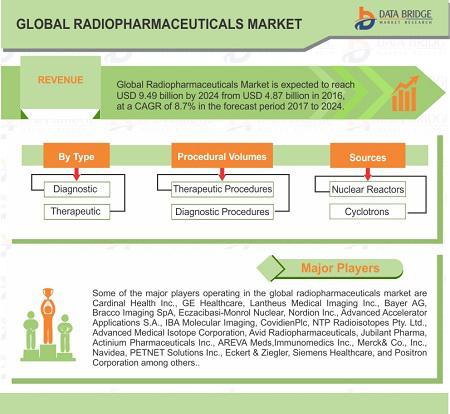 Radiopharmaceuticals Market 2025