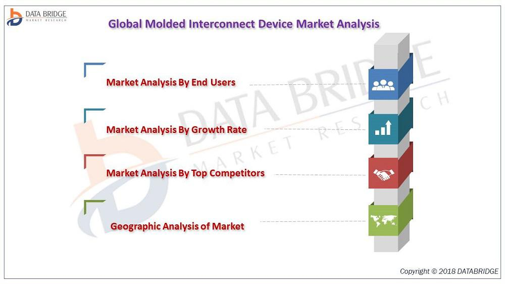Molded Interconnect Device Market