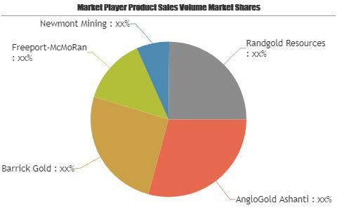 Gold Metals Market