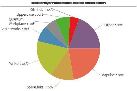 OKR Software Market
