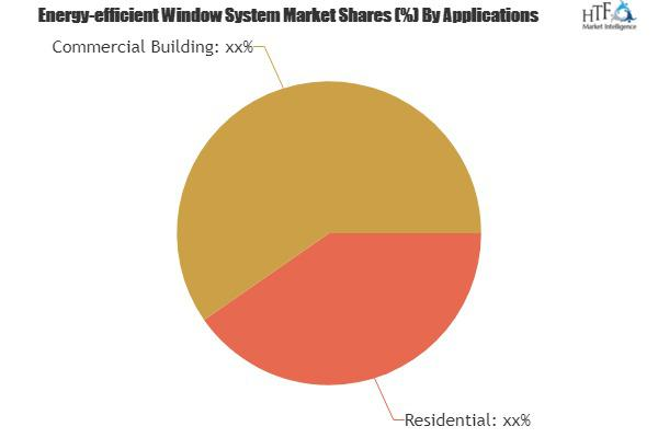 Energy-efficient Window System Market is Booming Worldwide |
