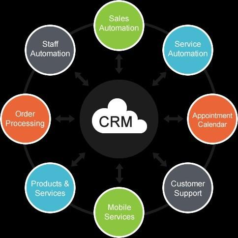 Construction CRM Software Market is Booming Worldwide |