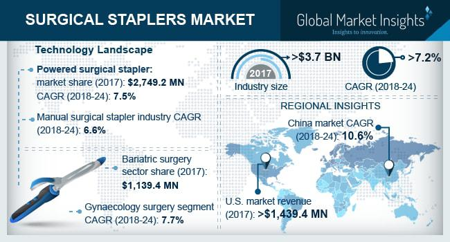 Surgical Staplers Market
