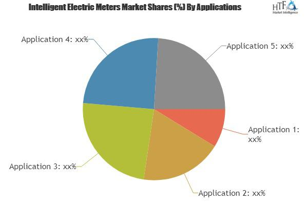 Intelligent Electric Meters Industry Market is Booming