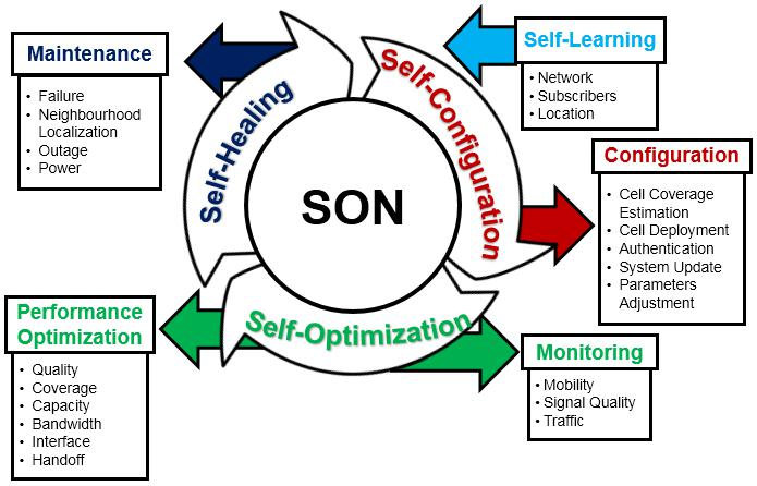 SON (Self-Organizing Networks) Ecosystem