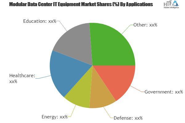 Modular Data Center IT Equipment Market is Booming Worldwide |