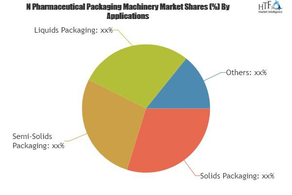 Latest Report on N Pharmaceutical Packaging Machinery Market