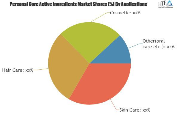 Personal Care Active Ingredients Market is Booming Worldwide |