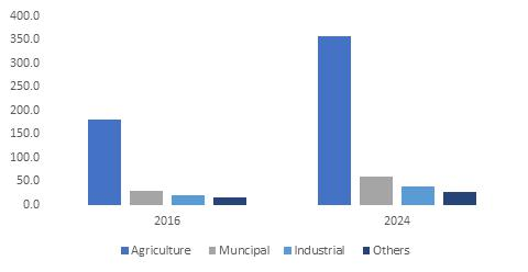 Europe Biogas Market Key participants in Europe biogas market