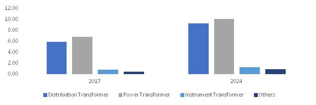 Transformer Market Major participants include Ormazabal,