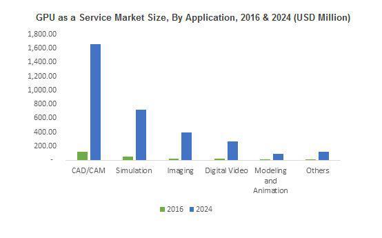 GPU as a Service Market
