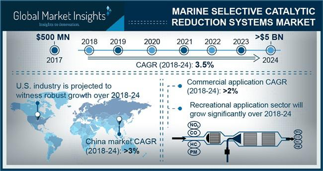 Marine Selective Catalytic Reduction System Market