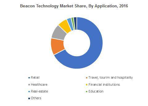 Beacon Technology Market
